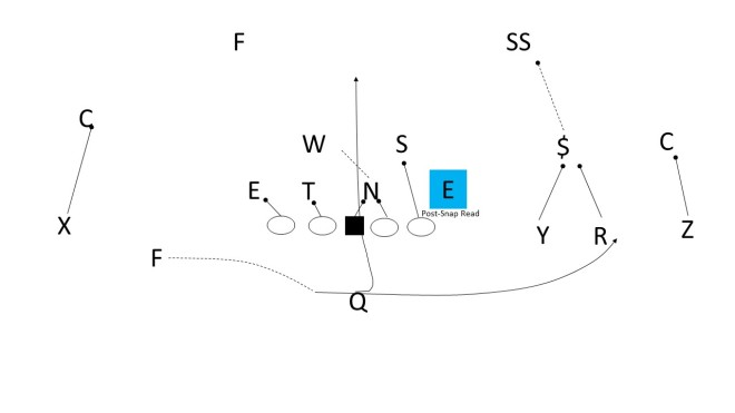 Jet Sweep Inverted Inside Zone